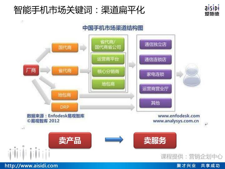 智能手机市场关键词:渠道扁平化