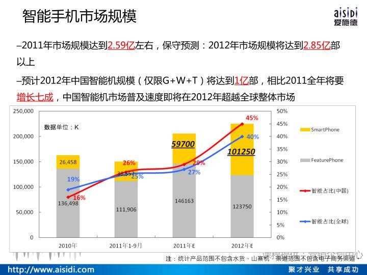 智能手机市场规模