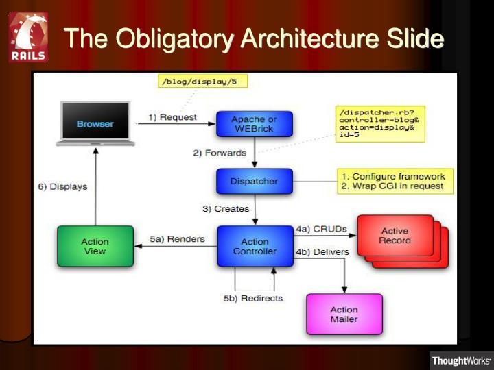 The Obligatory Architecture Slide