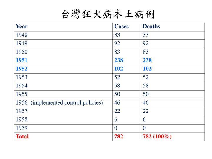 台灣狂犬病本土病例