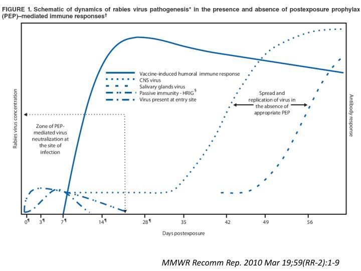 MMWR Recomm Rep. 2010 Mar 19;59(RR-2):1-9