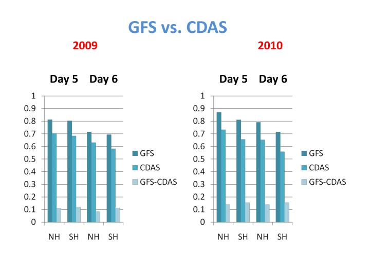 GFS vs. CDAS
