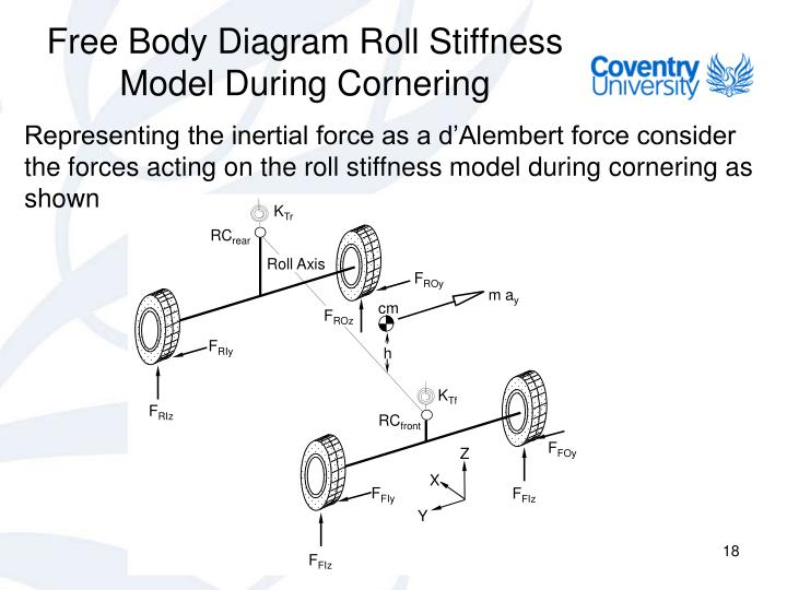Free Body Diagram Roll Stiffness Model During Cornering