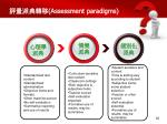 assessment paradigms