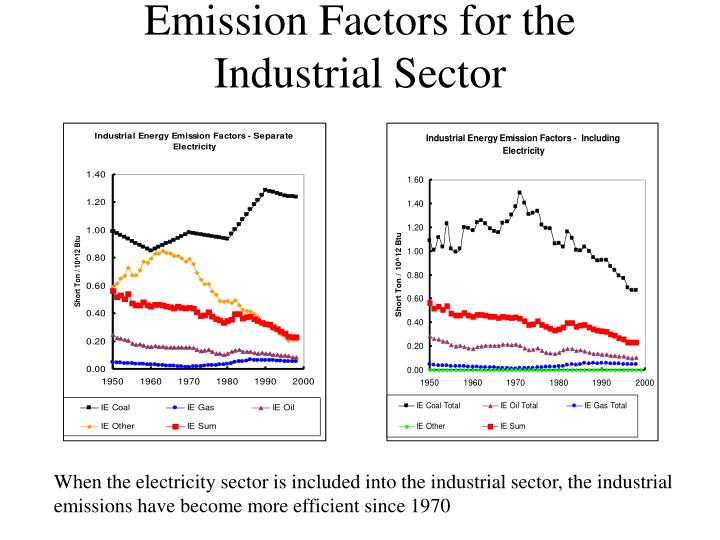Emission Factors for the Industrial Sector