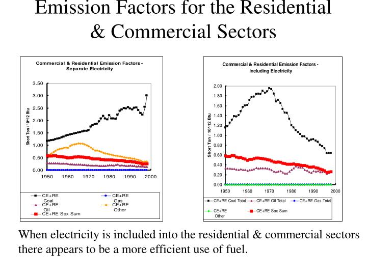 Emission Factors for the Residential & Commercial Sectors