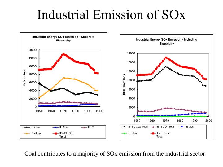 Industrial Emission of SOx