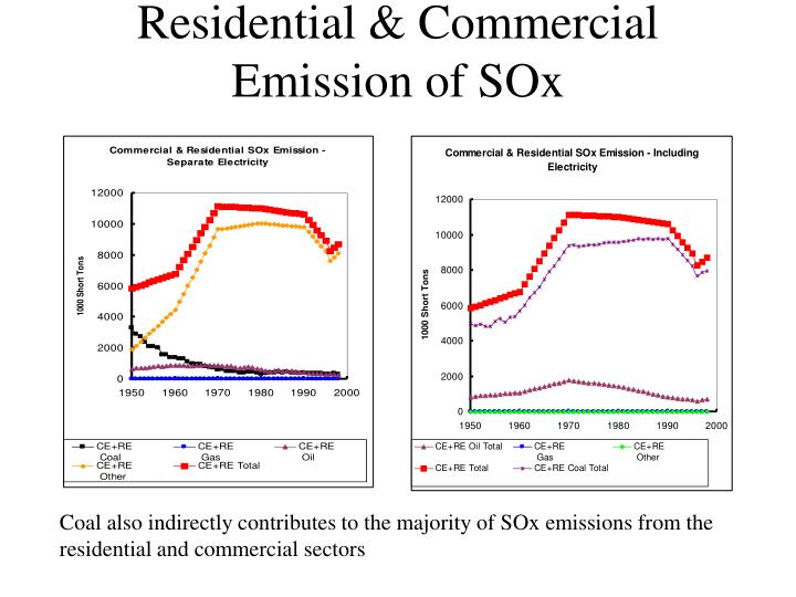 Residential & Commercial Emission of SOx