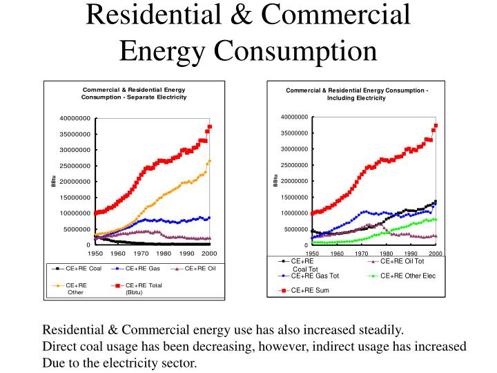 Residential & Commercial Energy Consumption