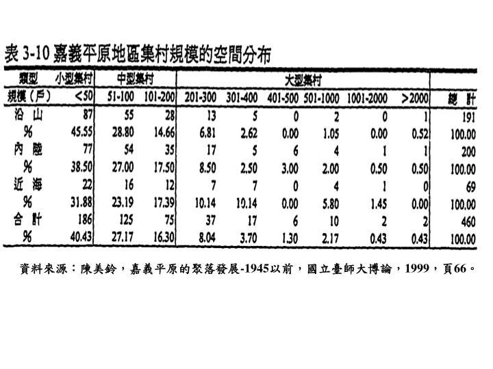 資料來源:陳美鈴,嘉義平原的聚落發展