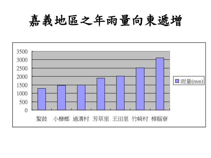 嘉義地區之年雨量向東遞增