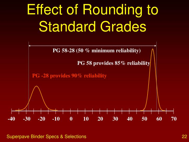 Effect of Rounding to Standard Grades