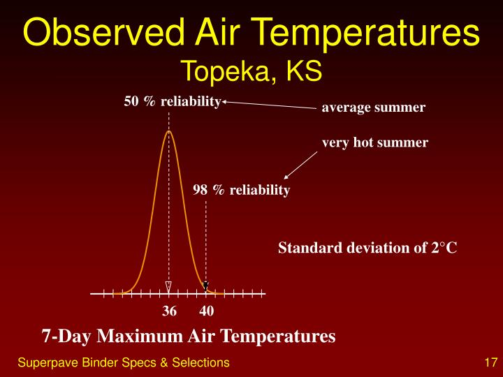 Observed Air Temperatures