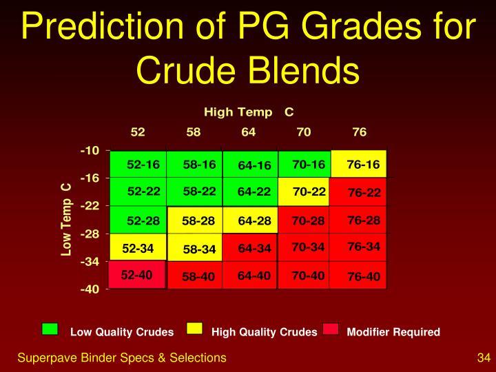 Prediction of PG Grades for Crude Blends