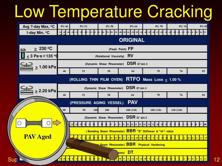 Low Temperature Cracking