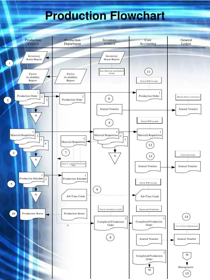Production Flowchart