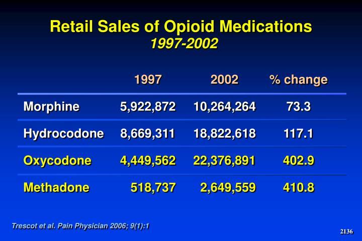 Retail Sales of Opioid Medications
