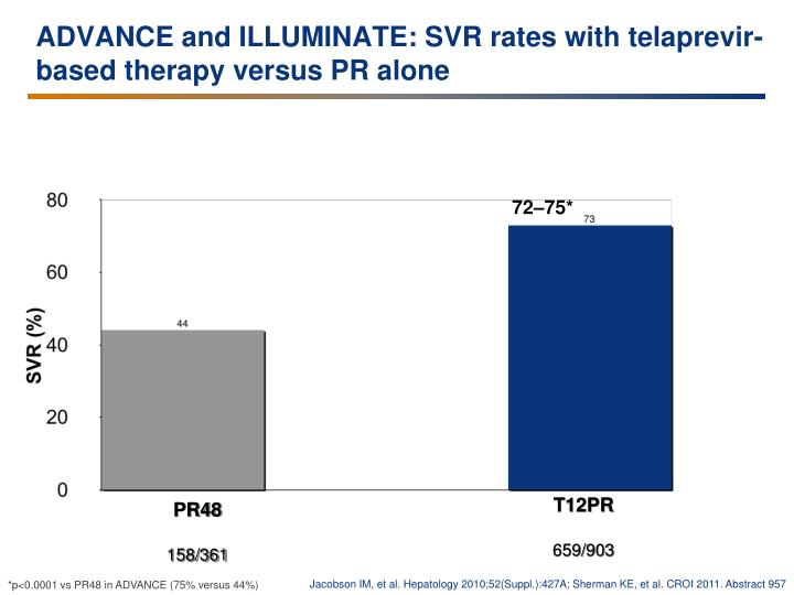 ADVANCE and ILLUMINATE: SVR rates with telaprevir-based therapy versus PR alone