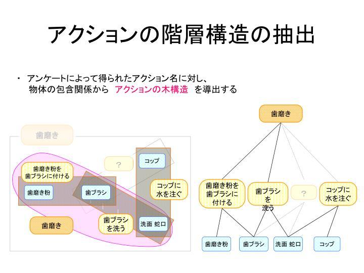 アクションの階層構造の抽出