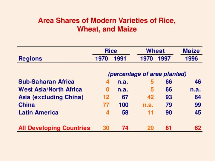 Area Shares of Modern Varieties of Rice,