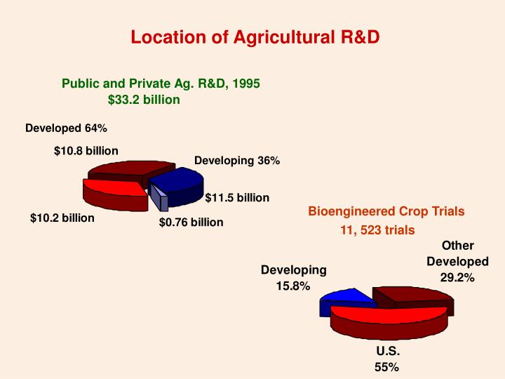 Location of Agricultural R&D