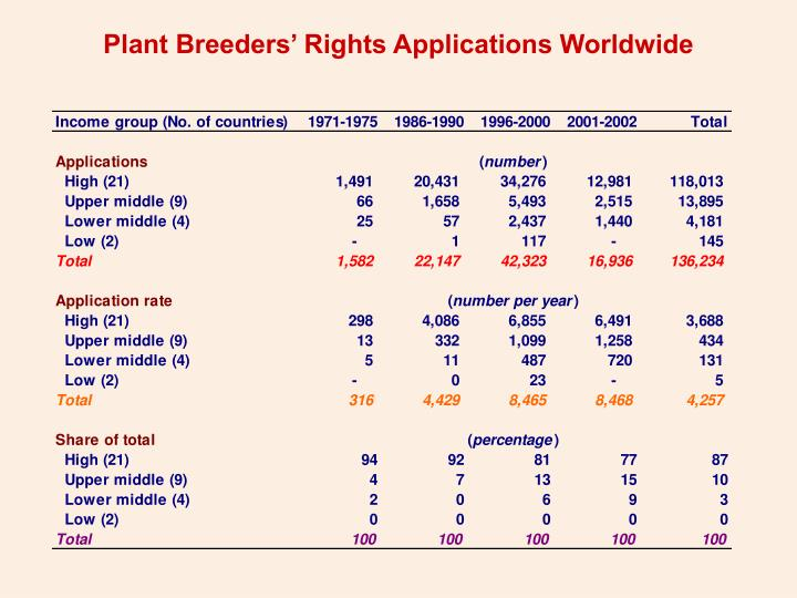 Plant Breeders' Rights Applications Worldwide