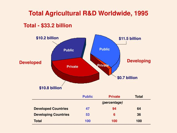 Total Agricultural R&D Worldwide, 1995