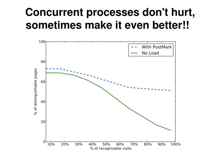 Concurrent processes don't hurt, sometimes make it even