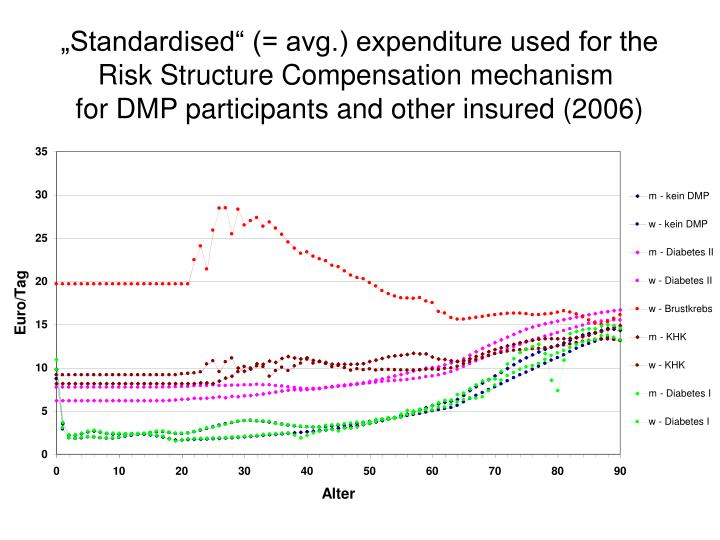 """Standardised"" (= avg.) expenditure used for the"