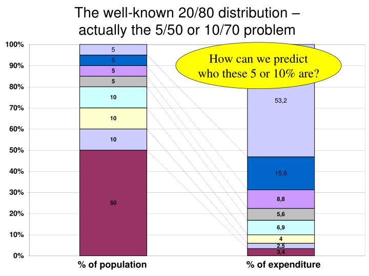 The well-known 20/80 distribution –