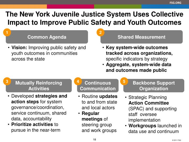 The New York Juvenile Justice System Uses Collective Impact to Improve Public Safety and Youth Outcomes