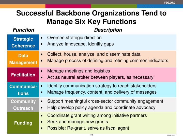 Successful Backbone Organizations Tend to Manage Six Key Functions