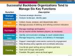 successful backbone organizations tend to manage six key functions