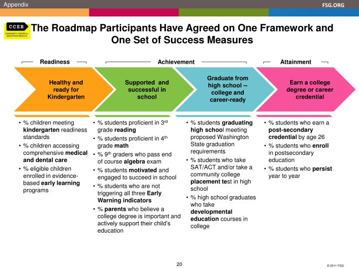 The Roadmap Participants Have Agreed on One Framework and One Set of Success Measures
