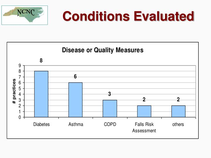 Conditions Evaluated