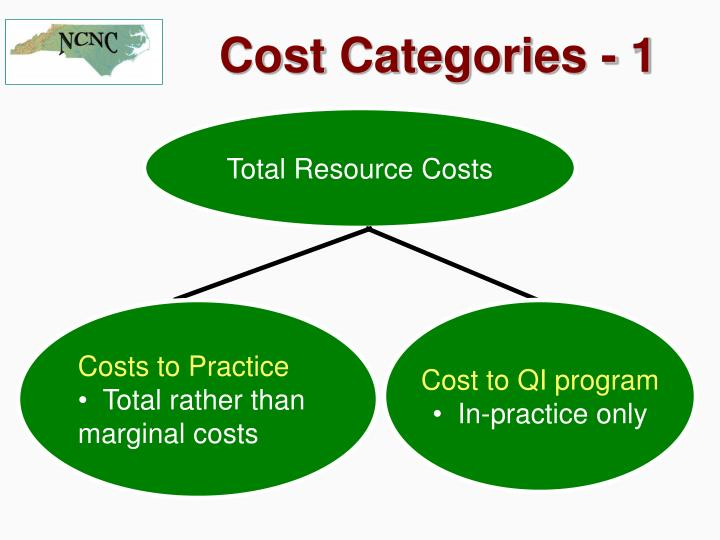 Total Resource Costs