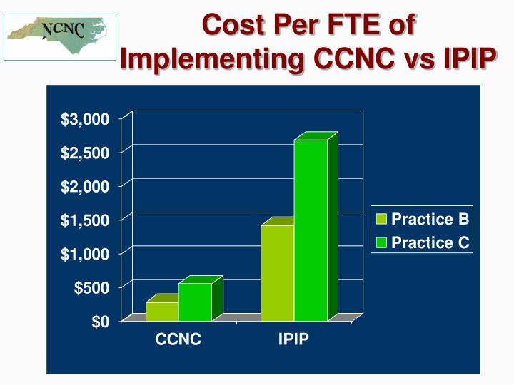 Cost Per FTE of Implementing CCNC vs IPIP
