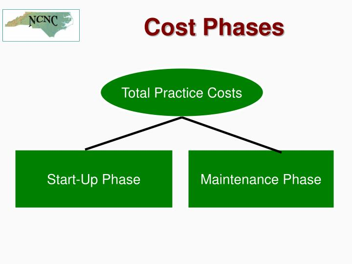 Total Practice Costs