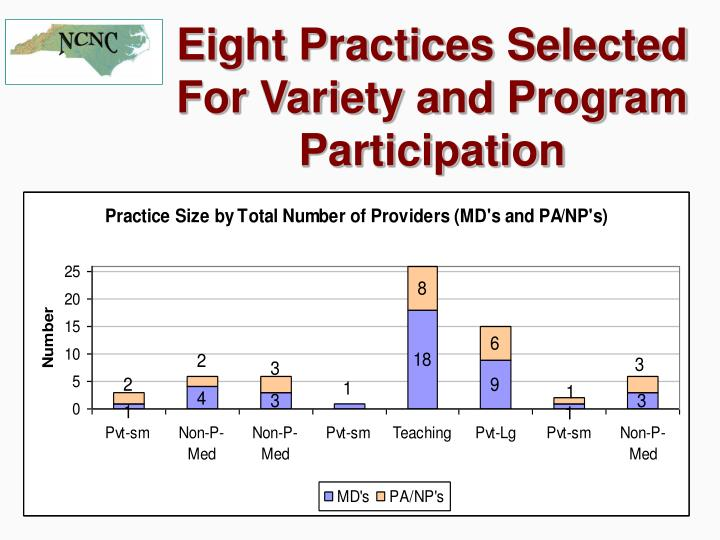 Eight Practices Selected For Variety and Program Participation