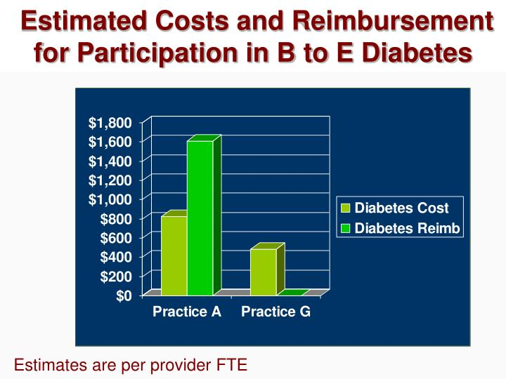 Estimated Costs and Reimbursement for Participation in B to E Diabetes