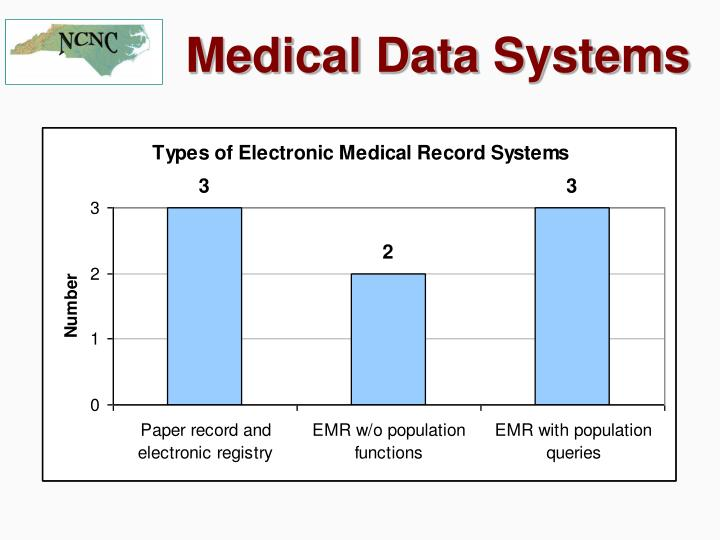 Medical Data Systems