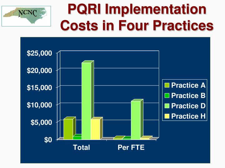 PQRI Implementation Costs in Four Practices