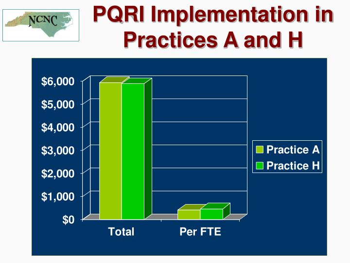 PQRI Implementation in Practices A and H