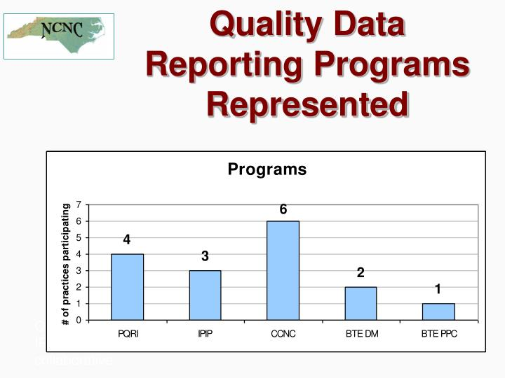 Quality Data Reporting Programs Represented