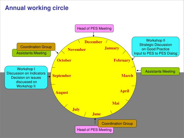 Annual working circle