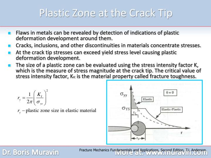 Plastic Zone at the Crack Tip