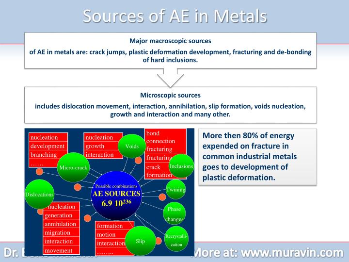 Sources of AE in Metals