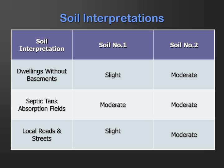 Soil Interpretations