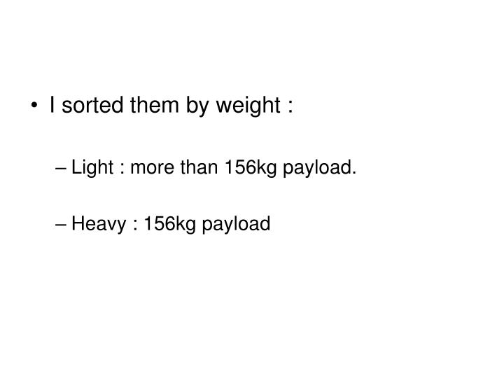 I sorted them by weight :