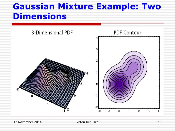 Gaussian Mixture Example: Two Dimensions